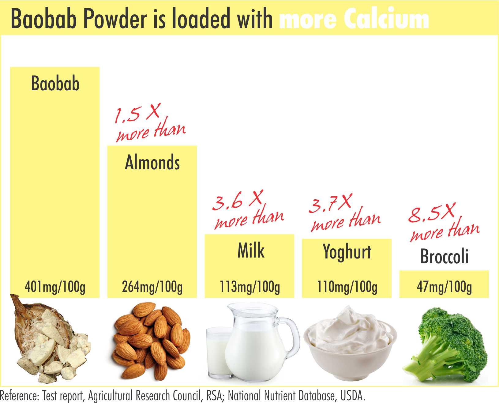 Baobab powder for children