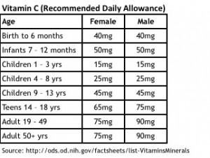 Vitamin C RDA