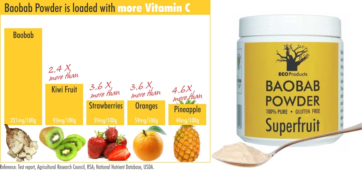 A Baobab Superboost of Vitamin C!