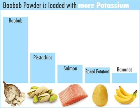 Baobab powder potassium