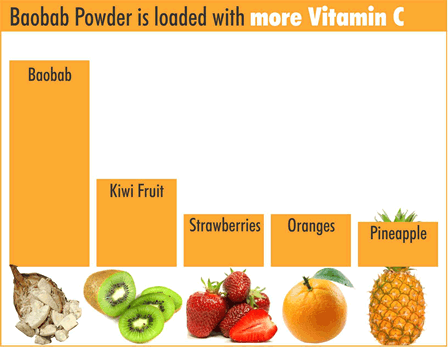 Boabab powder vitamin c